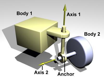 wheel joint